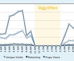 digg effect