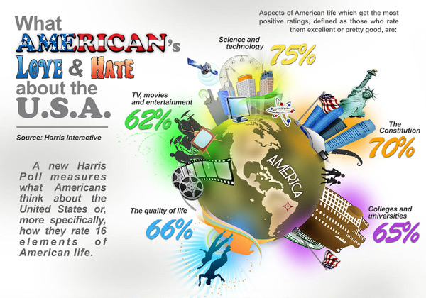 What Americans Love & Hate About The U.S.A infographic