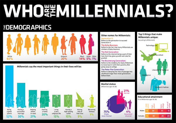 Infographic: Who Are the Millennials?
