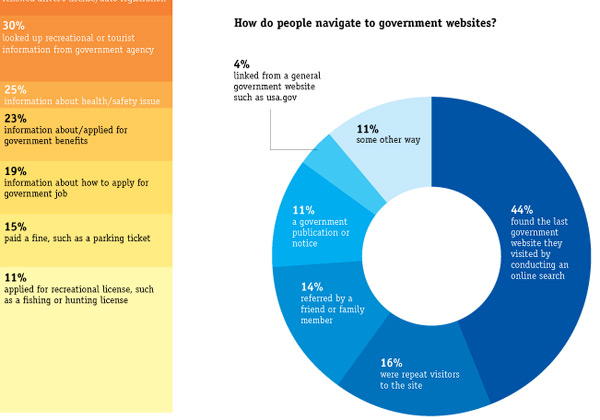 Infographic: Public Interact With the Government Online