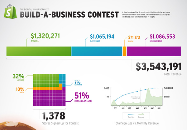 Shopify Build a Business infographic