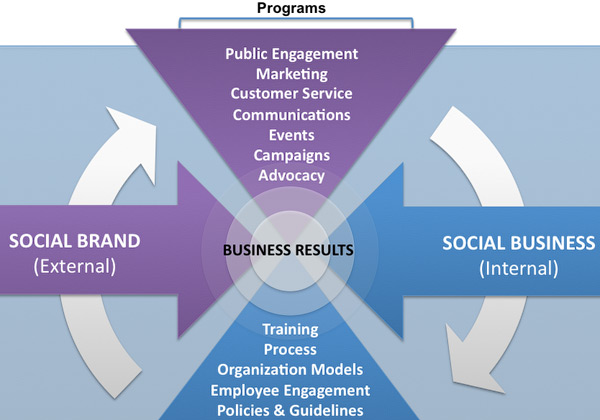 Social Brand & Business Infographic