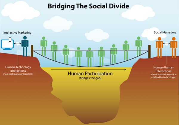 Bridging The Social Divide Infographic