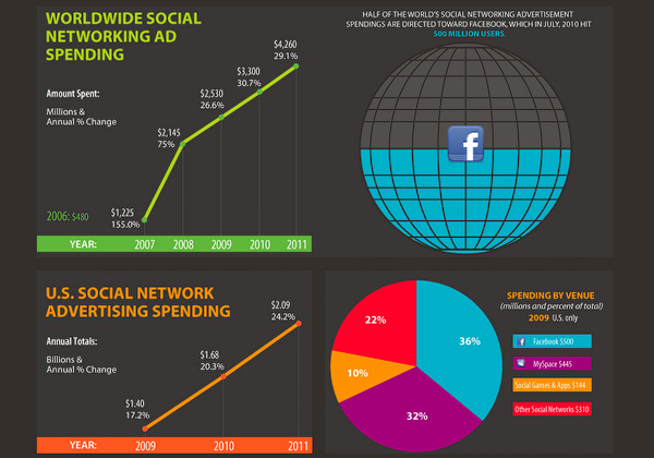 Infographic: The Rise of Social Network Ad Spending