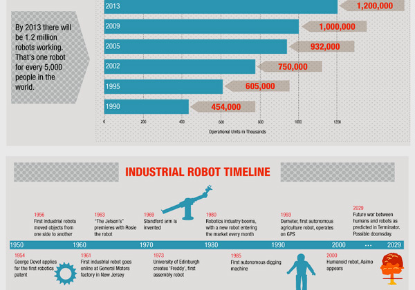Robots On The Rise infographic