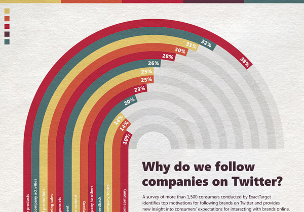 Infographic: Why do we follow companies on Twitter