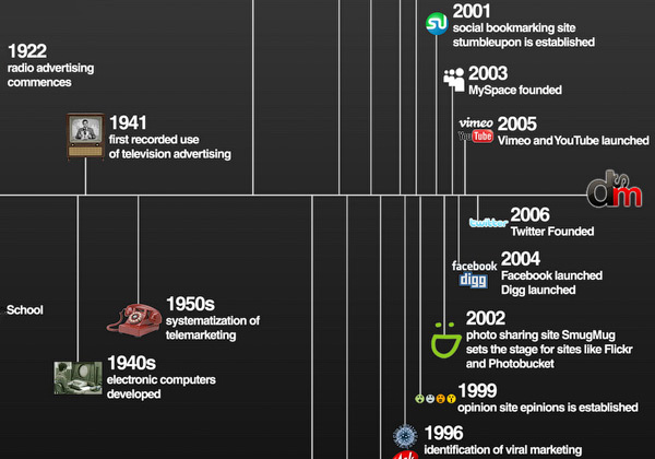 History of Marketing Channels infographic
