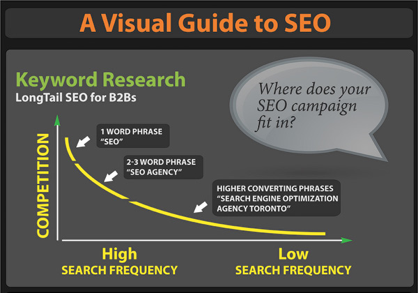 Infographic: A visual guide to SEO