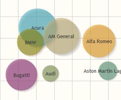 charts frameworks